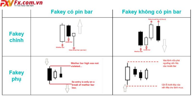 Phương pháp giao dịch với nến Fakey