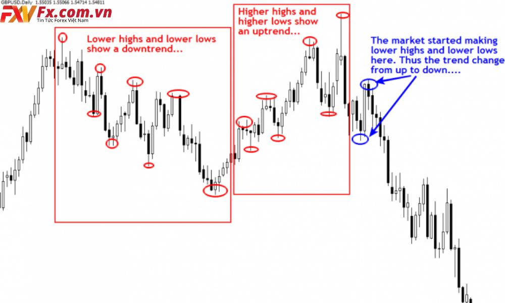 Phương pháp trade price action