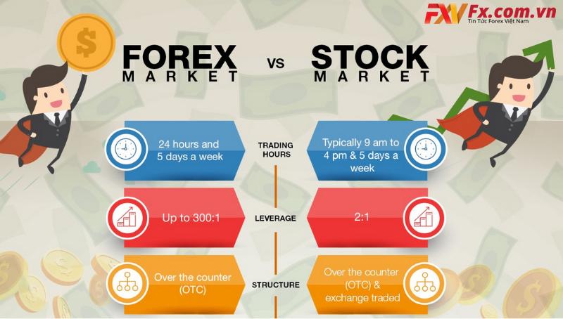Sự khác nhau giữa chứng khoán và Forex
