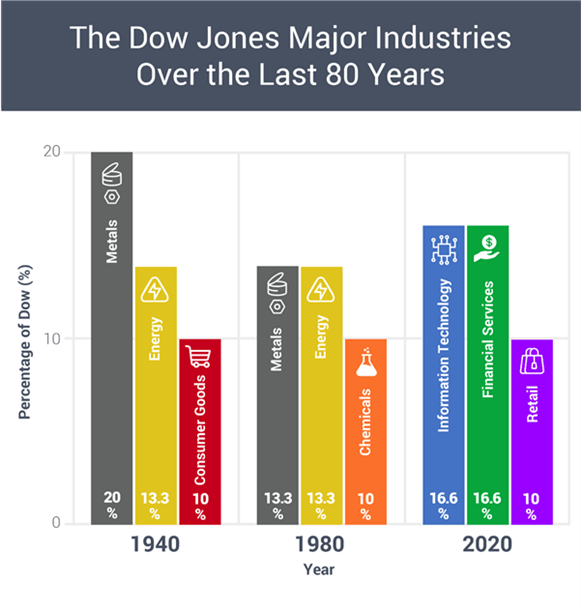 Sự phân chia cổ phiếu của Apple dẫn đến những thay đổi lớn của DJIA