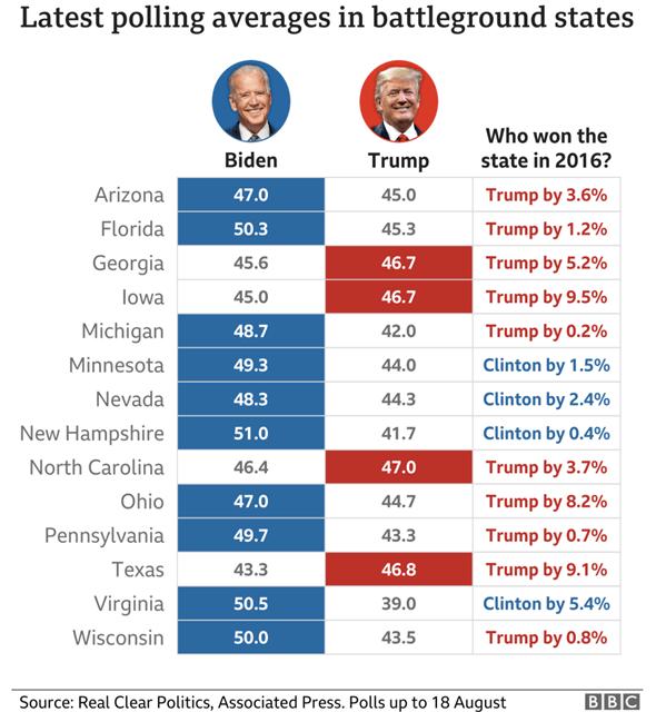 Tình hình chung trước cuộc bầu cử Tổng thống Hoa Kỳ
