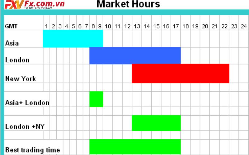 Thời gian giao dịch chứng khoán