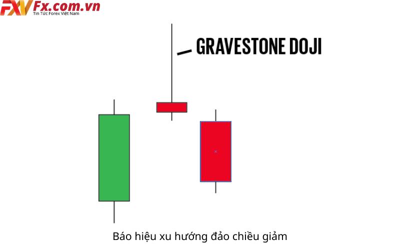 Vai trò của nến Gravestone Doji