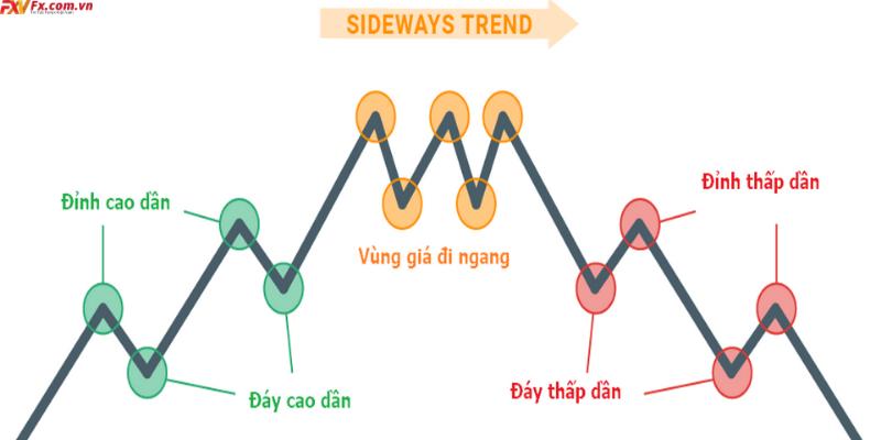 Đường Trendline là gìĐường Trendline là gì