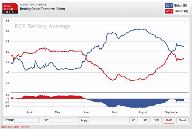 Biểu đồ diễn biến cuộc bầu cử Tổng thống Mỹ năm 2020
