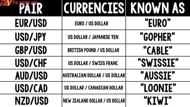 Các cặp tiền chính trong giao dịch Forex là gì