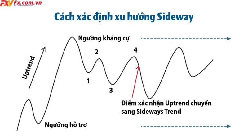 Cách nhận biết thị trường sideway