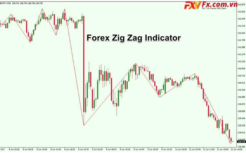 Cách sử dụng Indicator ZigZag