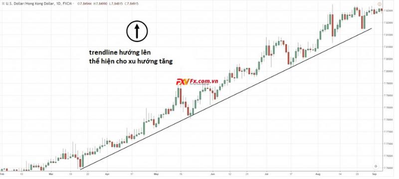 Cách xác định trend theo hướng tăng