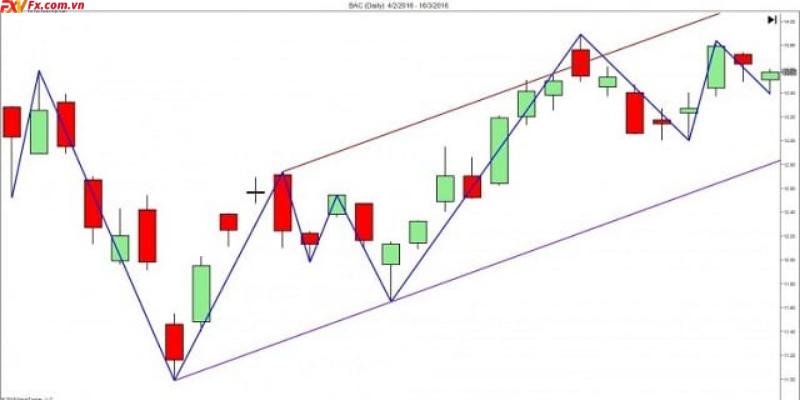 Công cụ xác định xu hướng đảo chiều bằng trendline