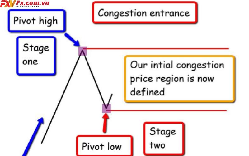 Cùng tìm hiểu Pivot Point là gì