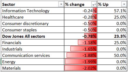 Chỉ số Dow Jones đối với hoạt động của ngành 31-8-2020