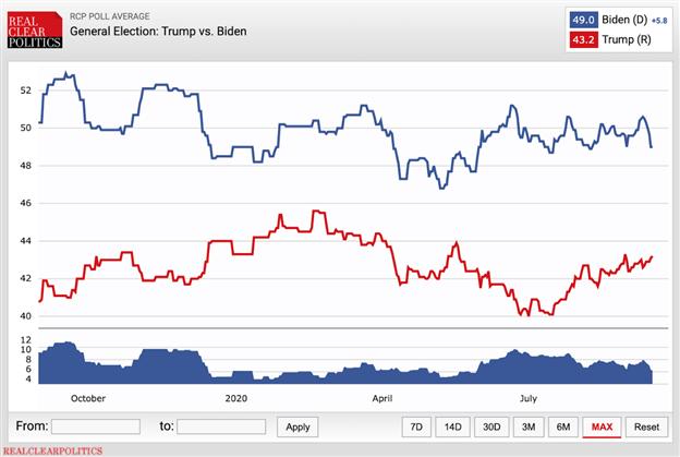 Cuộc đối đầu giữa TRump và Biden đang ngày càng gây gấn