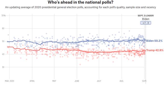 Dữ liệu của cuộc bầu cử cho thấy Biden dẫn trước Trump.