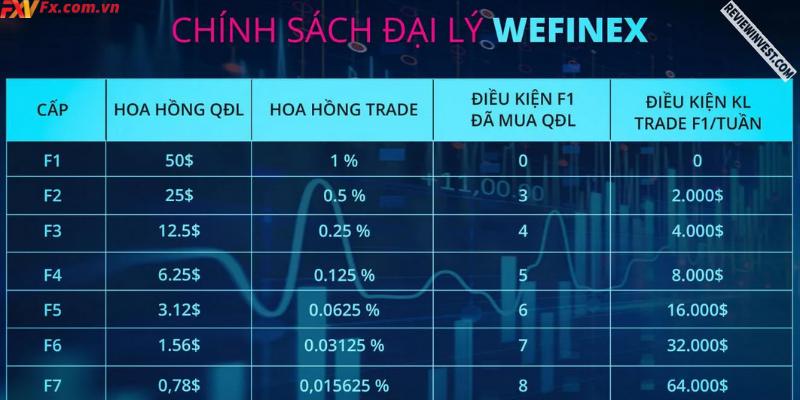 Hình thức lending đa cấp mà Wefinex tạo ra