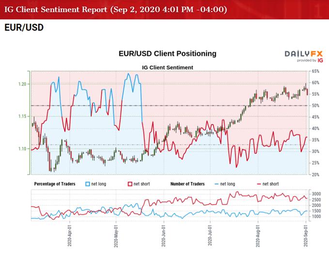 IG Client Sentiment cho biết tỷ giá EURUSD