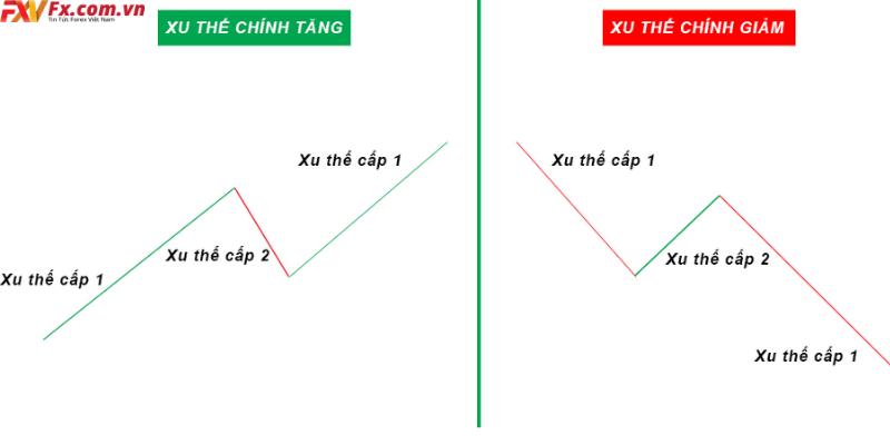 Lý thuyết Dow forex