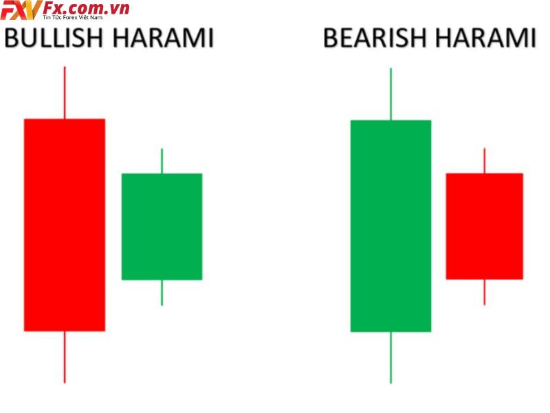Mô hình Bearish Harami
