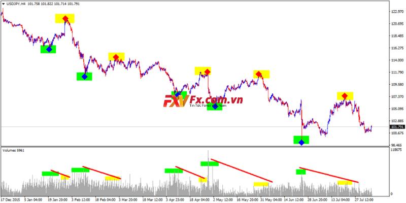 Những lý thuyết Dow và sóng Elliott
