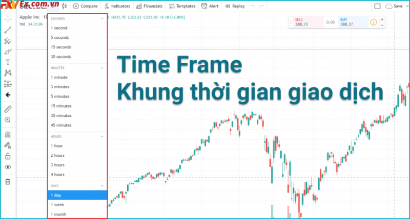 Tìm hiểu Time Frame là gì
