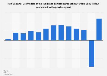 Tình hình GDP New Zealand tháng 5 năm 2020