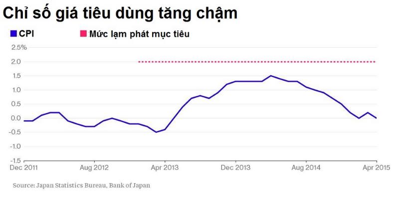 Tình hình chỉ số tiêu dùng Nhật