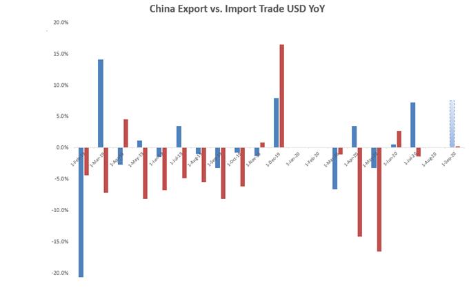 Xuất khẩu Trung Quốc so với Nhập khẩu Thương mại USD YoY