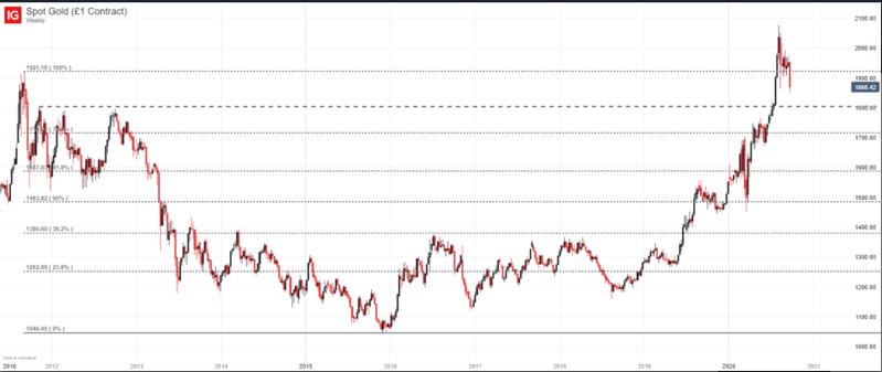 Giá vàng từ tháng 1/2010 đến 9/2020 (Khung thời gian tuần)