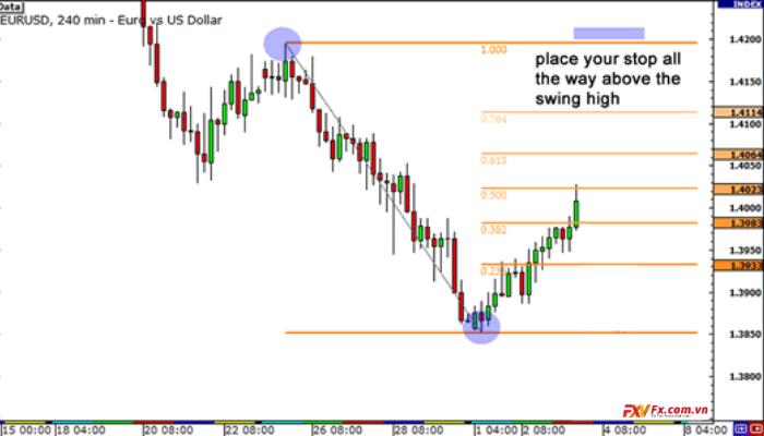 Đặt điểm dừng lỗ với Fibonacci tại Swing High hoặc Swing Low