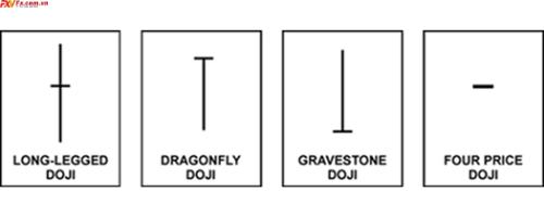 4 mô hình nến Doji đặc biệt