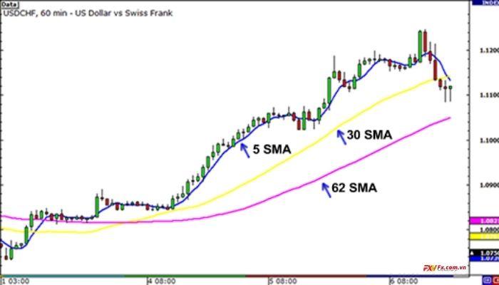 Cách di chuyển của SMA trong xu hướng giảm