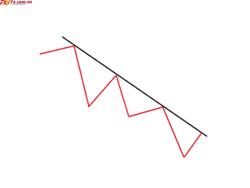 Cách xác định trendline