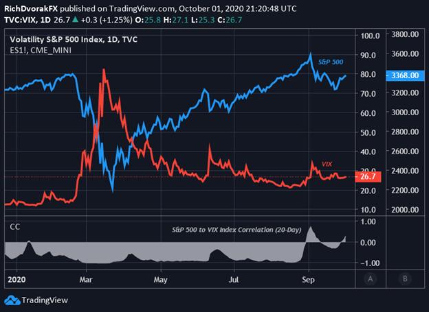Cổ phiểu giảm giá. Diễn biến của cả 2 chỉ số S&P 500 và VIX