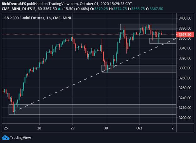 Chỉ số S&P 500 trên khung thời gian 1 giờ
