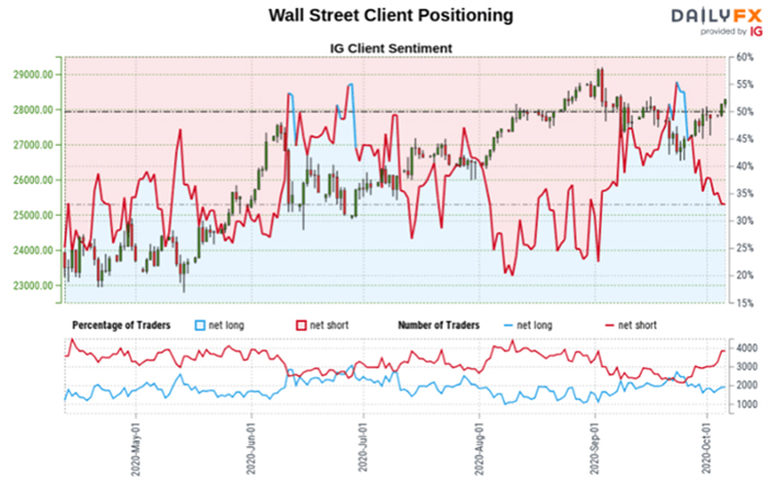Dữ liệu IGCS về chỉ số Index Dow Jones