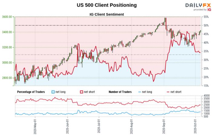 Dữ liệu IGCS về chỉ số Index S&P 500