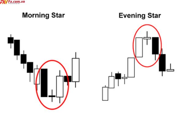Mô hình 3 nến Nhật Evening Stars và Morning Stars