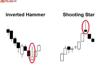 Mô hình Inverted Hammer và Shooting Star
