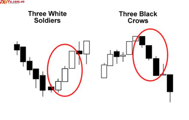 Mô hình nến three white soldiers và three black crows