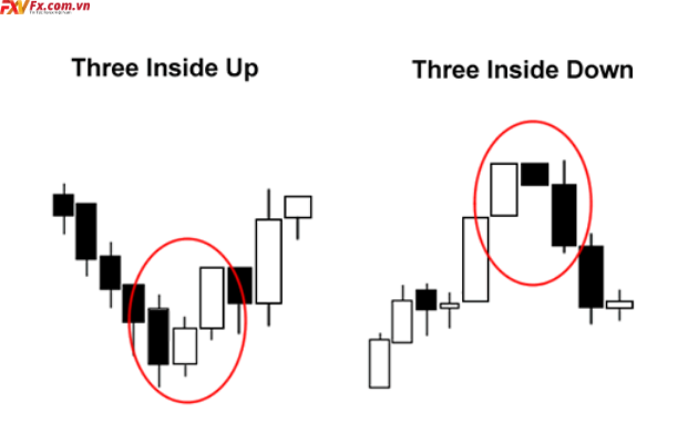 Mô hình three inside up và three inside down