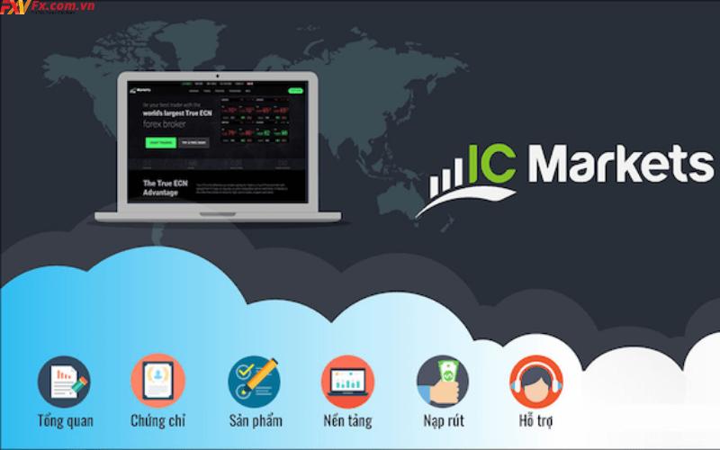Nền tảng và công cụ giao dịch tại ICMarkets