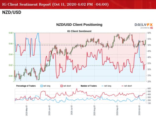 NZDUSD yếu đi khi RSI thoát ra khỏi xu hướng giảm