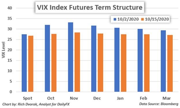 Nhờ chỉ số VIX, S&P 500 được củng cố