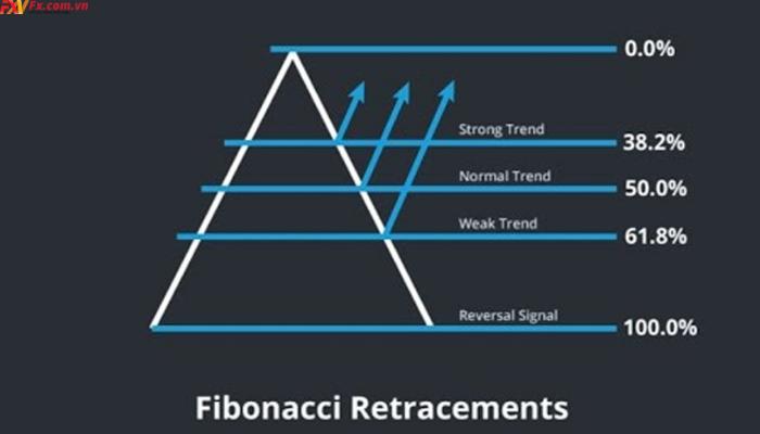Tìm hiểu khái niệm Fibonacci Retracement là gì