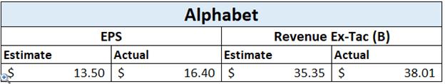 Thu nhập của Alphabet