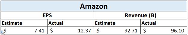 Thu nhập của Amazon