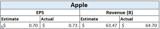 Thu nhập của Apple