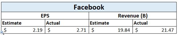 Thu nhập của Facebook