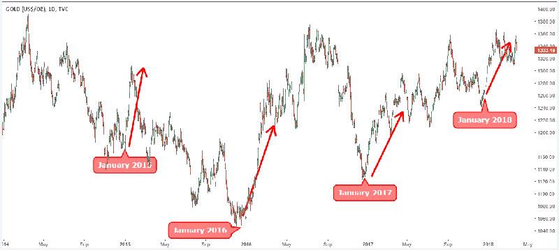 Biểu đồ xu hướng giá vàng từ 2015 tới 2017