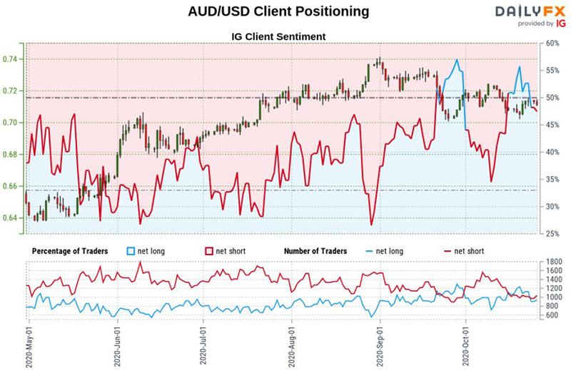 Biểu dữ liệu IG đồ đô la Úc